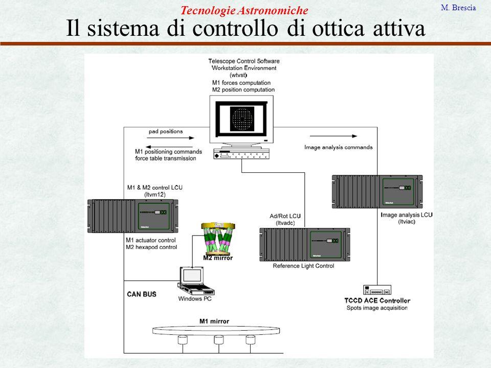 Il sistema di controllo di ottica attiva Tecnologie Astronomiche M. Brescia