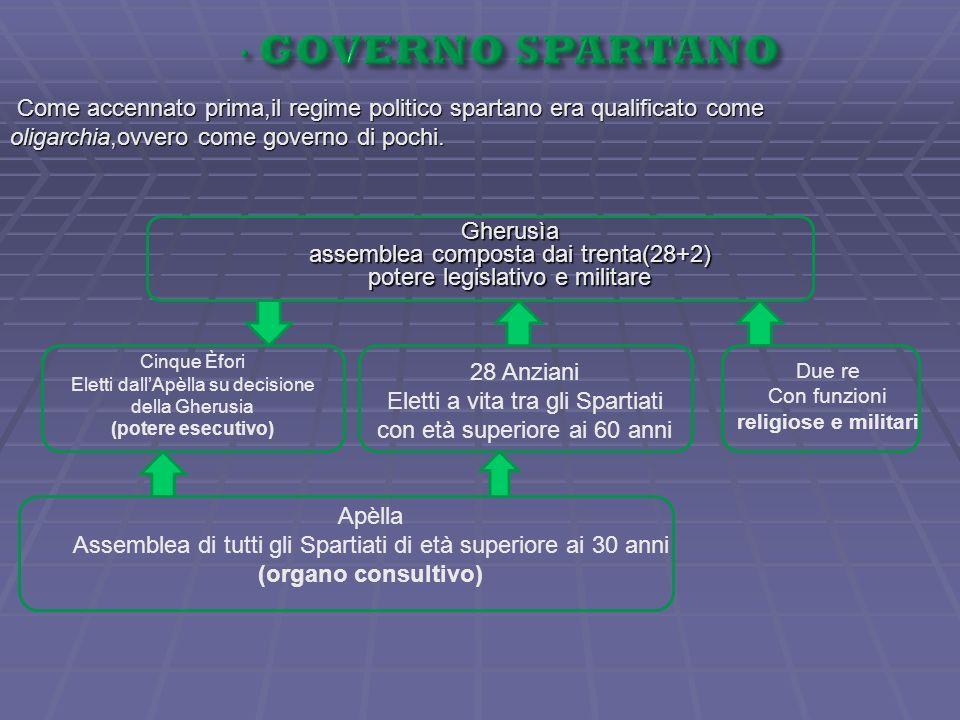 Come accennato prima,il regime politico spartano era qualificato come oligarchia,ovvero come governo di pochi. Cinque Èfori Eletti dallApèlla su decis