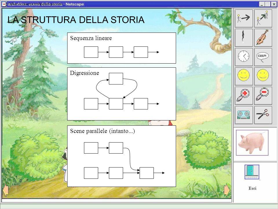 LA STRUTTURA DELLA STORIA Sequenza lineareDigressioneScene parallele (intanto...)