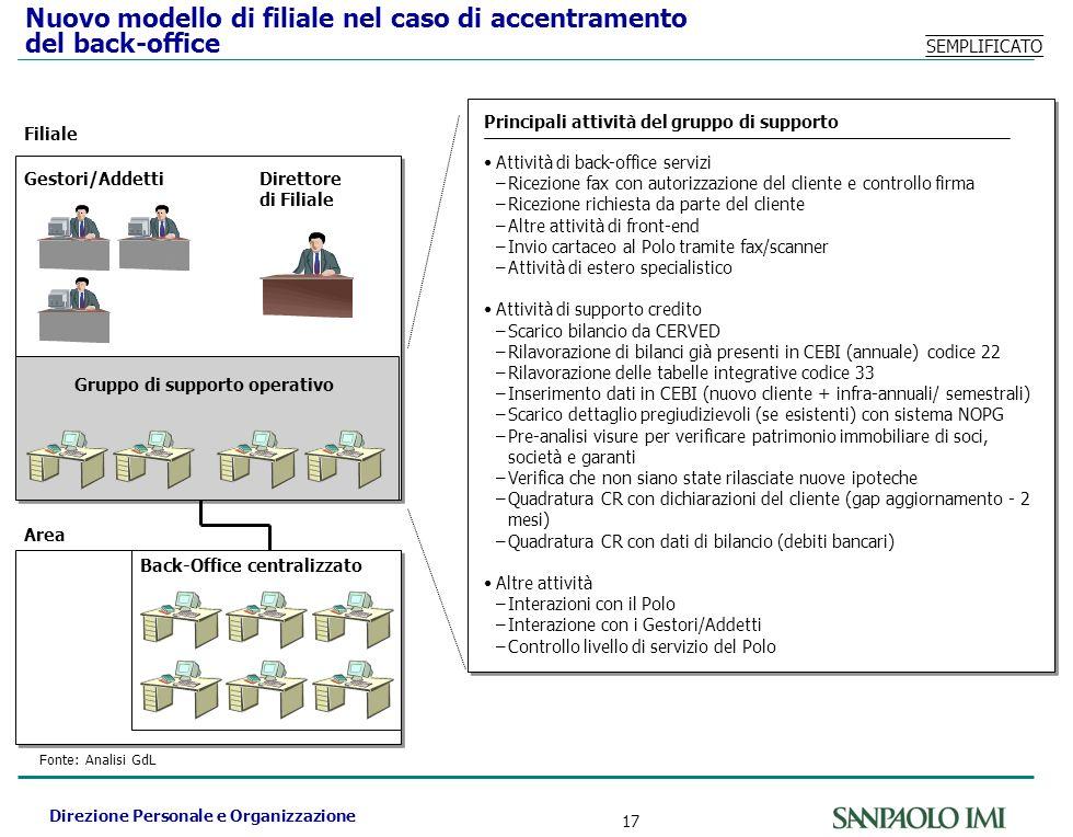 Direzione Personale e Organizzazione 17 Nuovo modello di filiale nel caso di accentramento del back-office Attività di back-office servizi –Ricezione