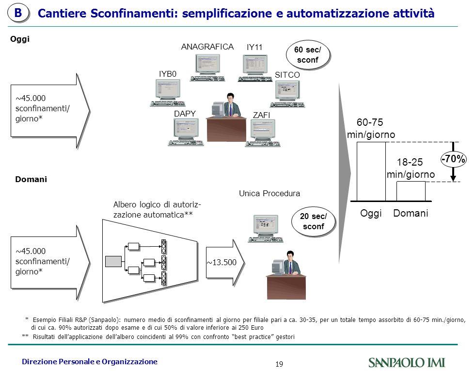 Direzione Personale e Organizzazione 19 Cantiere Sconfinamenti: semplificazione e automatizzazione attività Oggi Domani ~45.000 sconfinamenti/ giorno* 60 sec/ sconf 60 sec/ sconf SITCO ZAFI IY11 DAPY IYB0 ANAGRAFICA Unica Procedura 20 sec/ sconf 20 sec/ sconf ~13.500 * Esempio Filiali R&P (Sanpaolo): numero medio di sconfinamenti al giorno per filiale pari a ca.