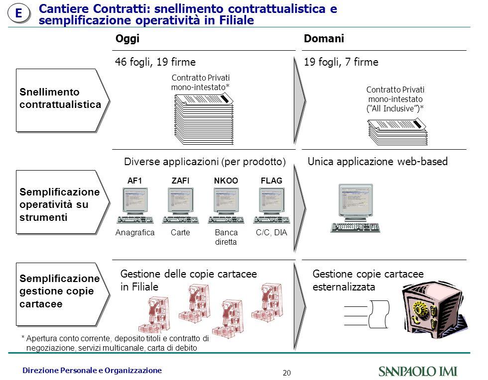 Direzione Personale e Organizzazione 20 Cantiere Contratti: snellimento contrattualistica e semplificazione operatività in Filiale OggiDomani Gestione