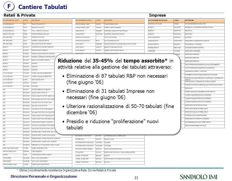 Direzione Personale e Organizzazione 21 Cantiere Tabulati Retail & PrivateImprese Riduzione del 35-45% del tempo assorbito* in attività relative alla