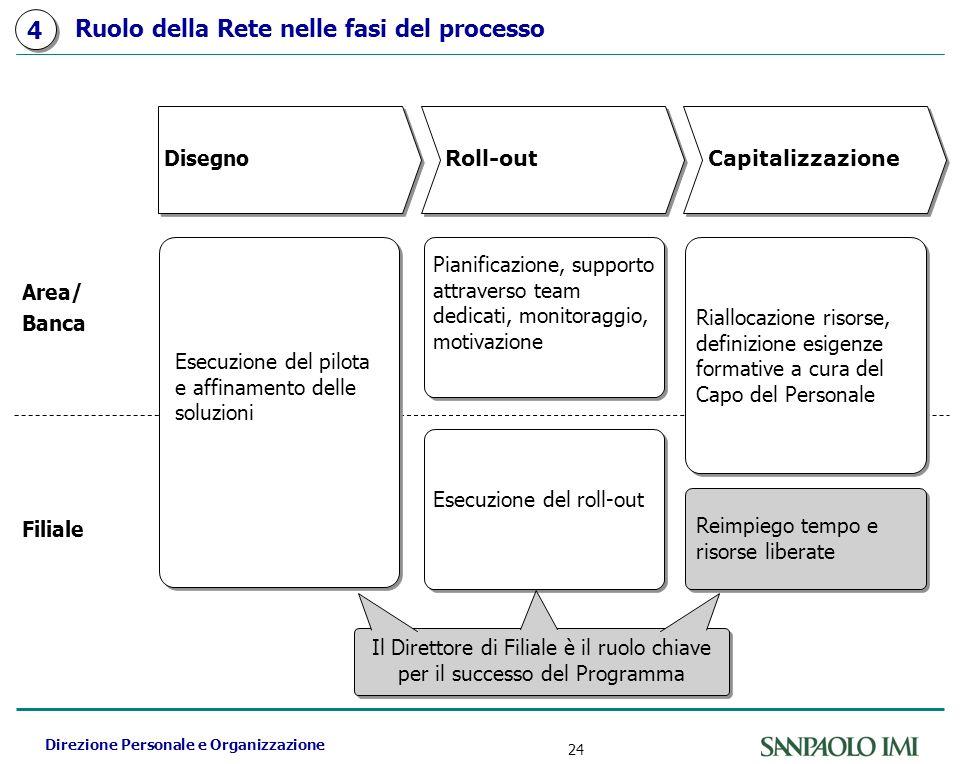 Direzione Personale e Organizzazione 24 Ruolo della Rete nelle fasi del processo Disegno CapitalizzazioneRoll-out Esecuzione del pilota e affinamento