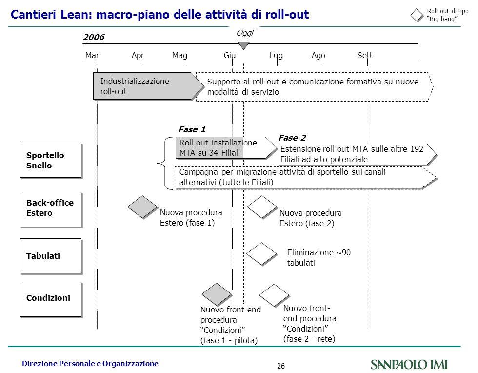 Direzione Personale e Organizzazione 26 Cantieri Lean: macro-piano delle attività di roll-out Sportello Snello Back-office Estero Tabulati Condizioni