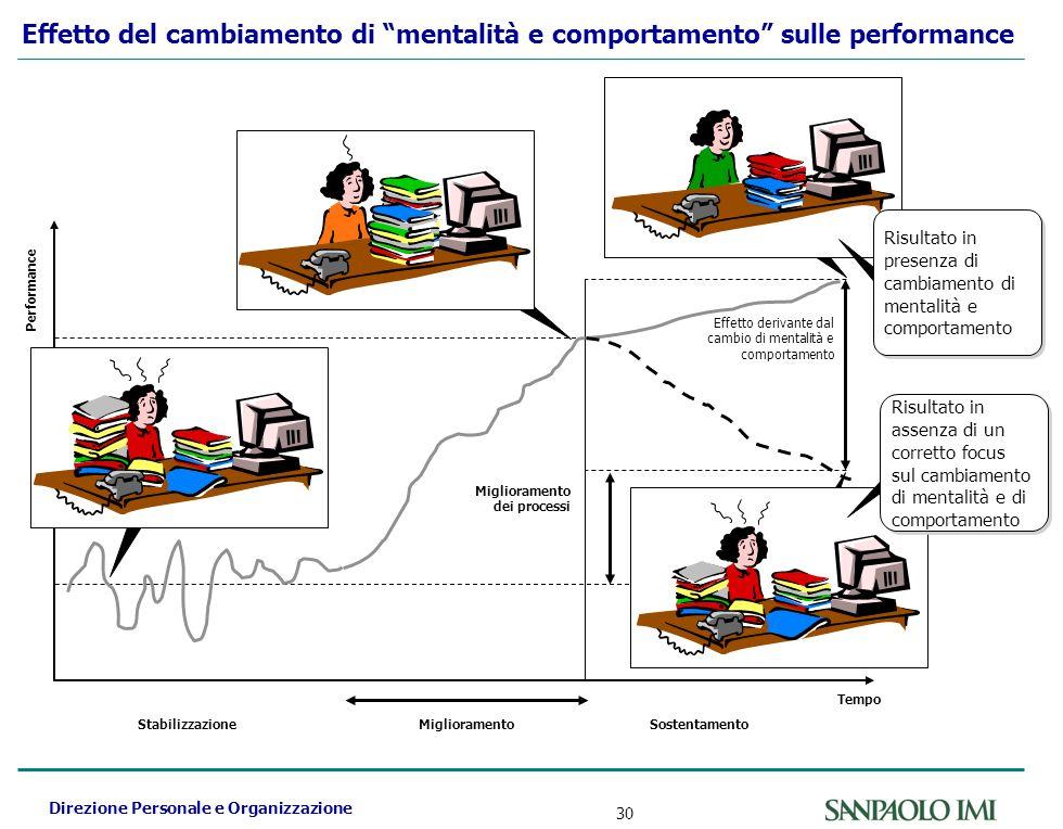 Direzione Personale e Organizzazione 30 Effetto del cambiamento di mentalità e comportamento sulle performance Miglioramento Performance Stabilizzazio