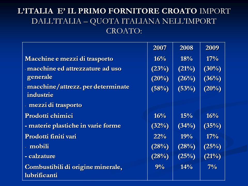 LITALIA E IL PRIMO FORNITORE CROATO IMPORT DALLITALIA – QUOTA ITALIANA NELLIMPORT CROATO: 200720082009 Macchine e mezzi di trasporto - macchine ed attrezzature ad uso generale - macchine/attrezz.