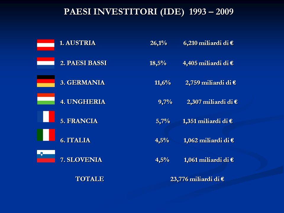 PAESI INVESTITORI (IDE) 1993 – 2009 1. AUSTRIA 26,1% 6,210 miliardi di 1.