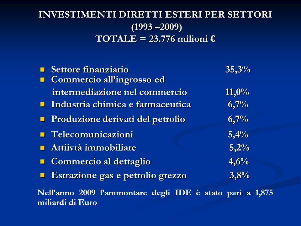 INVESTIMENTI DIRETTI ESTERI PER SETTORI (1993 –2009) TOTALE = 23.776 milioni INVESTIMENTI DIRETTI ESTERI PER SETTORI (1993 –2009) TOTALE = 23.776 milioni Settore finanziario 35,3% Settore finanziario 35,3% Commercio allingrosso ed Commercio allingrosso ed intermediazione nel commercio 11,0% intermediazione nel commercio 11,0% Industria chimica e farmaceutica 6,7% Industria chimica e farmaceutica 6,7% Produzione derivati del petrolio 6,7% Produzione derivati del petrolio 6,7% Telecomunicazioni 5,4% Telecomunicazioni 5,4% Attiivtà immobiliare 5,2% Attiivtà immobiliare 5,2% Commercio al dettaglio 4,6% Commercio al dettaglio 4,6% Estrazione gas e petrolio grezzo 3,8% Estrazione gas e petrolio grezzo 3,8% Nellanno 2009 lammontare degli IDE è stato pari a 1,875 miliardi di Euro