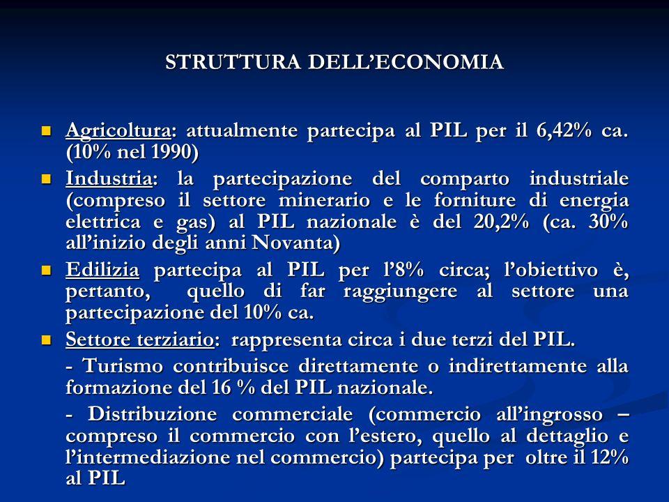 STRUTTURA DELLECONOMIA Agricoltura: attualmente partecipa al PIL per il 6,42% ca.