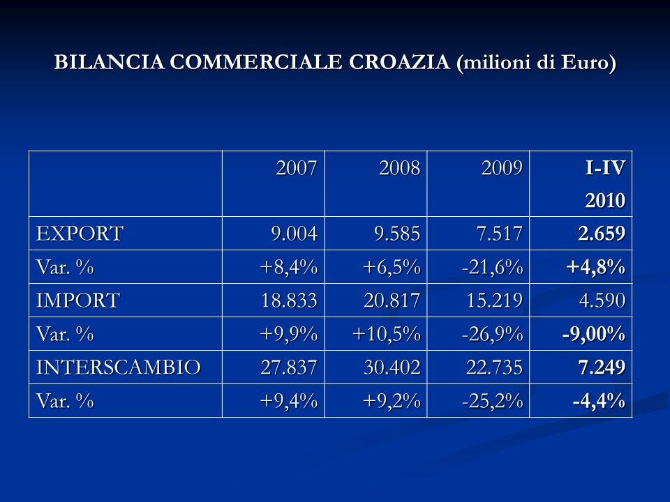 BILANCIA COMMERCIALE CROAZIA (milioni di Euro) 200720082009I-IV 2010 EXPORT9.0049.5857.5172.659 Var.