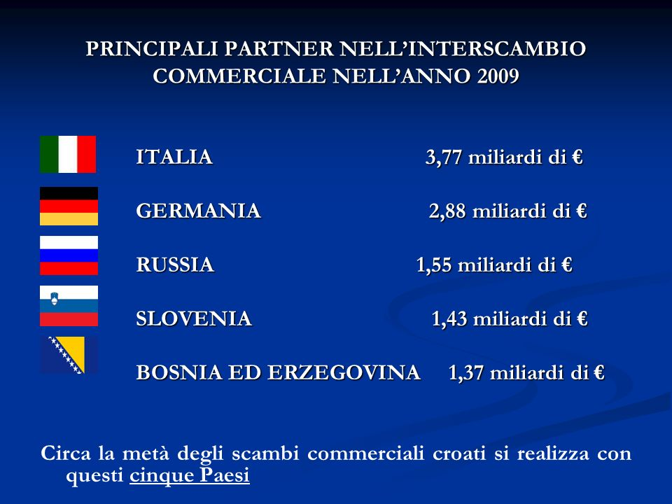 PRINCIPALI PARTNER NELLINTERSCAMBIO COMMERCIALE NELLANNO 2009 ITALIA 3,77 miliardi di ITALIA 3,77 miliardi di GERMANIA 2,88 miliardi di GERMANIA 2,88 miliardi di RUSSIA 1,55 miliardi di RUSSIA 1,55 miliardi di SLOVENIA 1,43 miliardi di SLOVENIA 1,43 miliardi di BOSNIA ED ERZEGOVINA 1,37 miliardi di BOSNIA ED ERZEGOVINA 1,37 miliardi di Circa la metà degli scambi commerciali croati si realizza con questi cinque Paesi