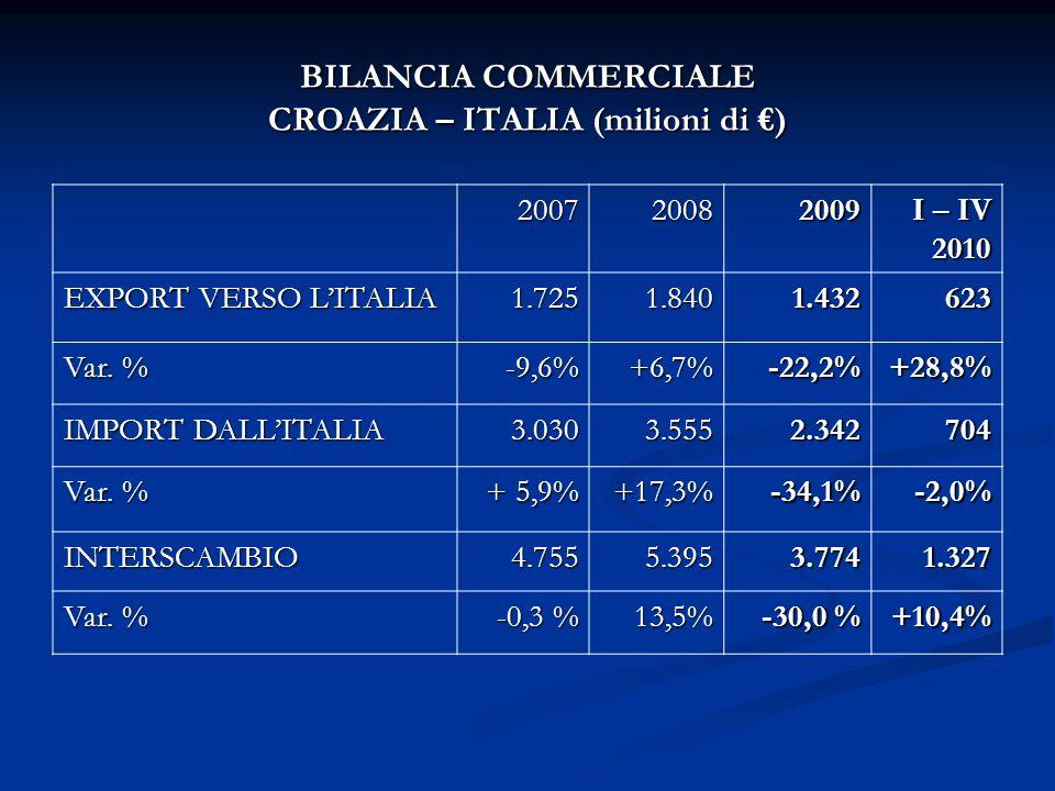BILANCIA COMMERCIALE CROAZIA – ITALIA (milioni di ) 200720082009 I – IV 2010 EXPORT VERSO LITALIA 1.7251.8401.432623 Var.