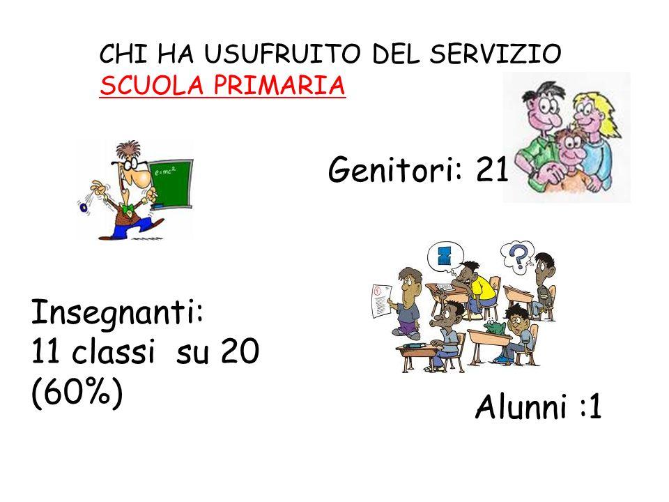 CHI HA USUFRUITO DEL SERVIZIO SCUOLA PRIMARIA Genitori: 21 Insegnanti: 11 classi su 20 (60%) Alunni :1