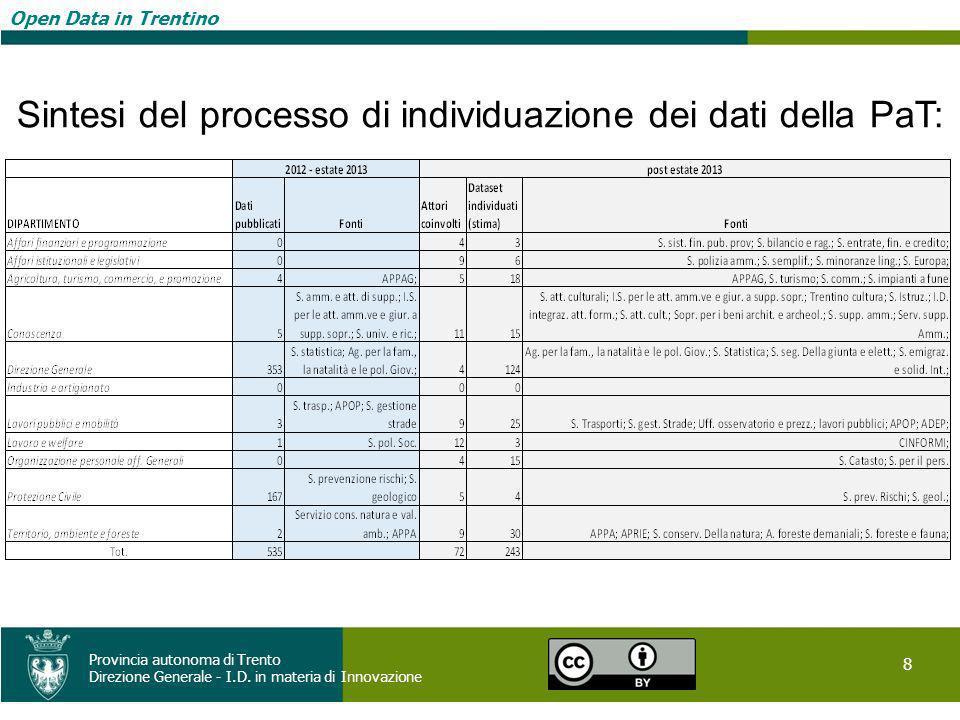 Open Data in Trentino 8 Provincia autonoma di Trento Direzione Generale - I.D. in materia di Innovazione Open Data in Trentino Sintesi del processo di