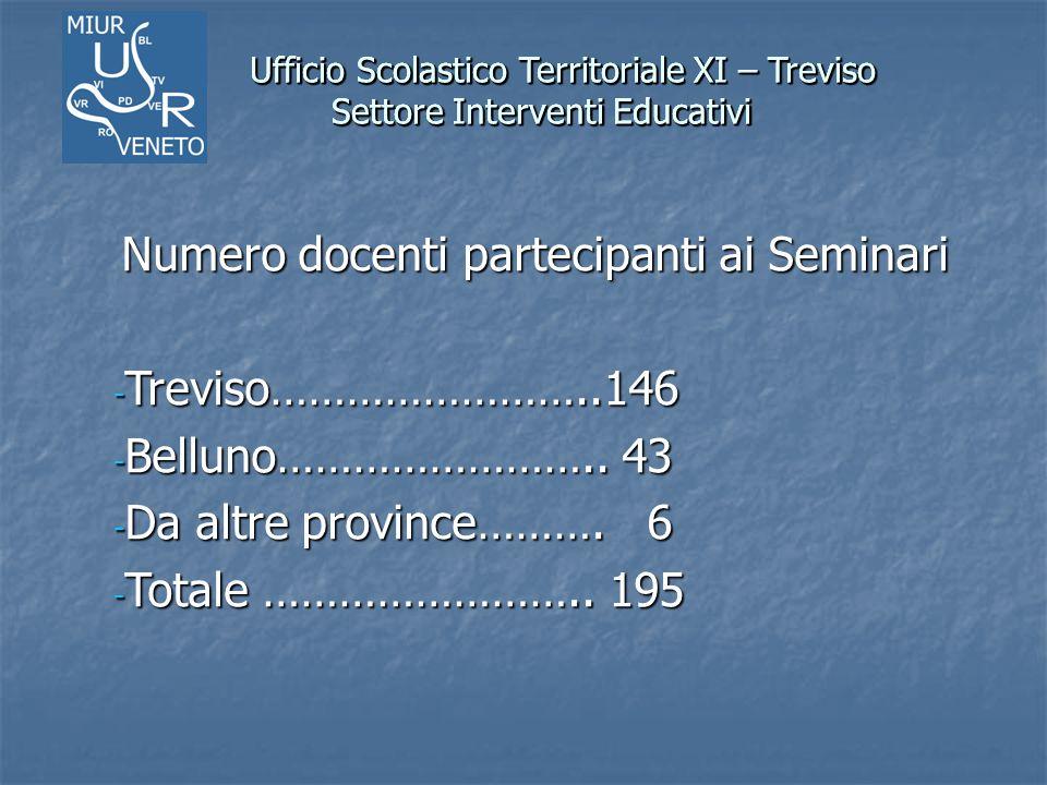 Ufficio Scolastico Territoriale XI – Treviso Settore Interventi Educativi Ufficio Scolastico Territoriale XI – Treviso Settore Interventi Educativi PROGRAMMA INCONTRI 1° incontro: 16 dicembre 2013 ore 15.00-18.00 Relatore: D.S.