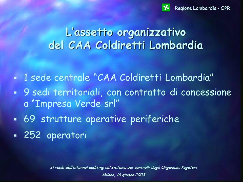 Il ruolo dellinternal auditing nel sistema dei controlli degli Organismi Pagatori Milano, 16 giugno 2003 Regione Lombardia - OPR 1 sede centrale CAA C