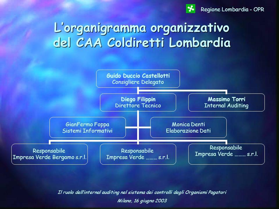 Il ruolo dellinternal auditing nel sistema dei controlli degli Organismi Pagatori Milano, 16 giugno 2003 Regione Lombardia - OPR Lorganigramma organiz