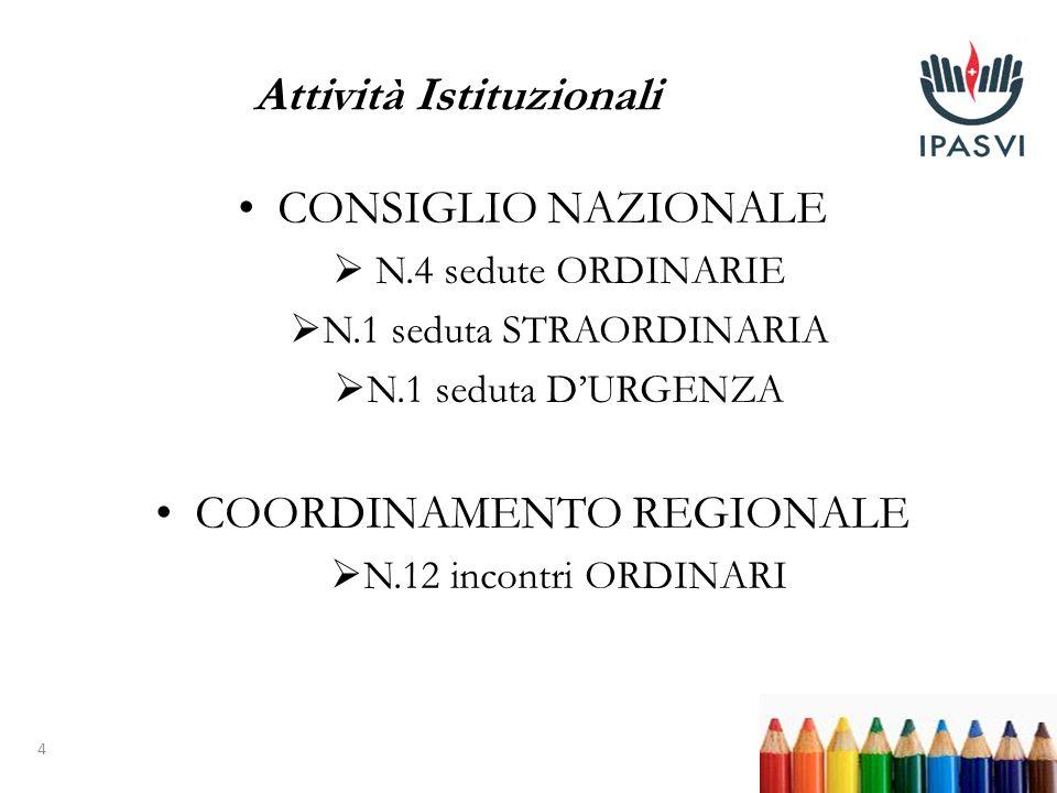 4 CONSIGLIO NAZIONALE N.4 sedute ORDINARIE N.1 seduta STRAORDINARIA N.1 seduta DURGENZA COORDINAMENTO REGIONALE N.12 incontri ORDINARI Attività Istituzionali