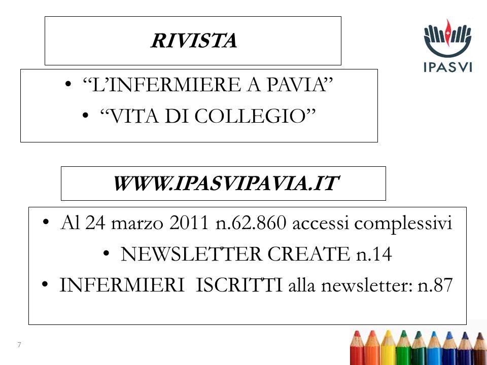 7 RIVISTA LINFERMIERE A PAVIA VITA DI COLLEGIO WWW.IPASVIPAVIA.IT Al 24 marzo 2011 n.62.860 accessi complessivi NEWSLETTER CREATE n.14 INFERMIERI ISCRITTI alla newsletter: n.87
