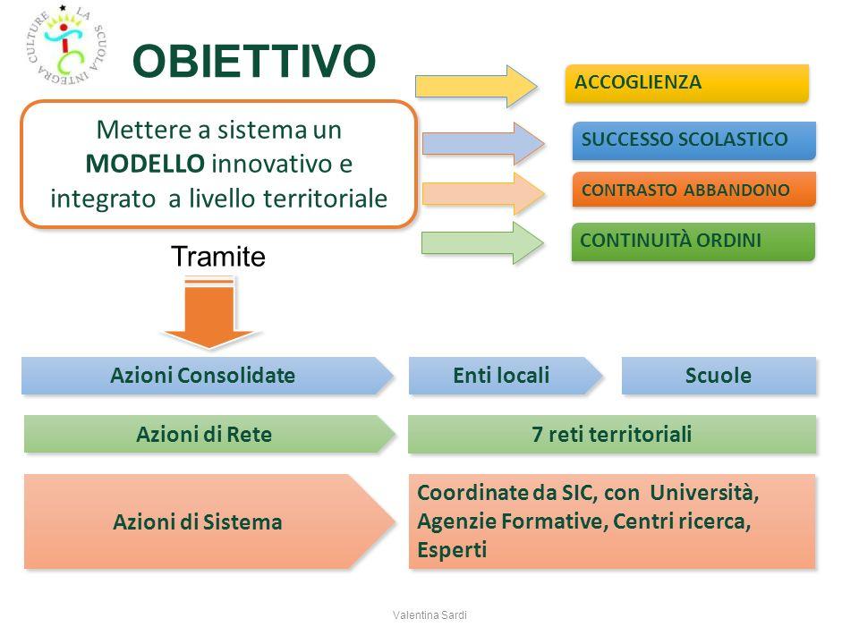 OBIETTIVO Mettere a sistema un MODELLO innovativo e integrato a livello territoriale Azioni Consolidate 7 reti territoriali Coordinate da SIC, con Uni