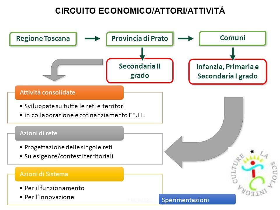 CIRCUITO ECONOMICO/ATTORI/ATTIVITÀ Valentina Sardi Regione Toscana Secondaria II grado Provincia di Prato Comuni Infanzia, Primaria e Secondaria I gra