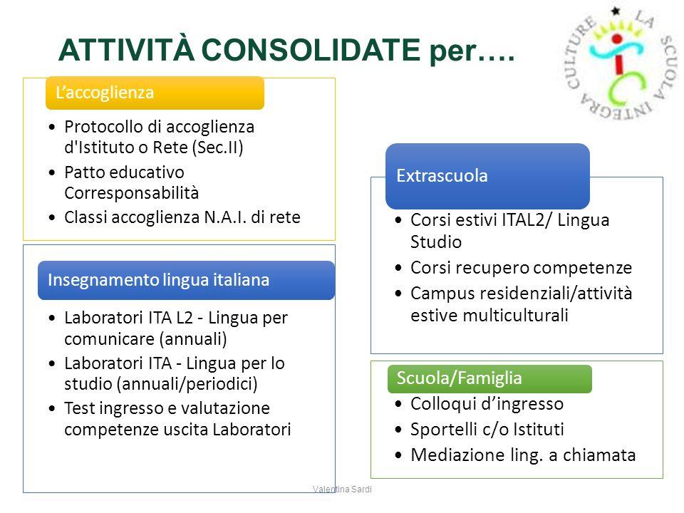 ATTIVITÀ CONSOLIDATE per…. Protocollo di accoglienza d'Istituto o Rete (Sec.II) Patto educativo Corresponsabilità Classi accoglienza N.A.I. di rete La