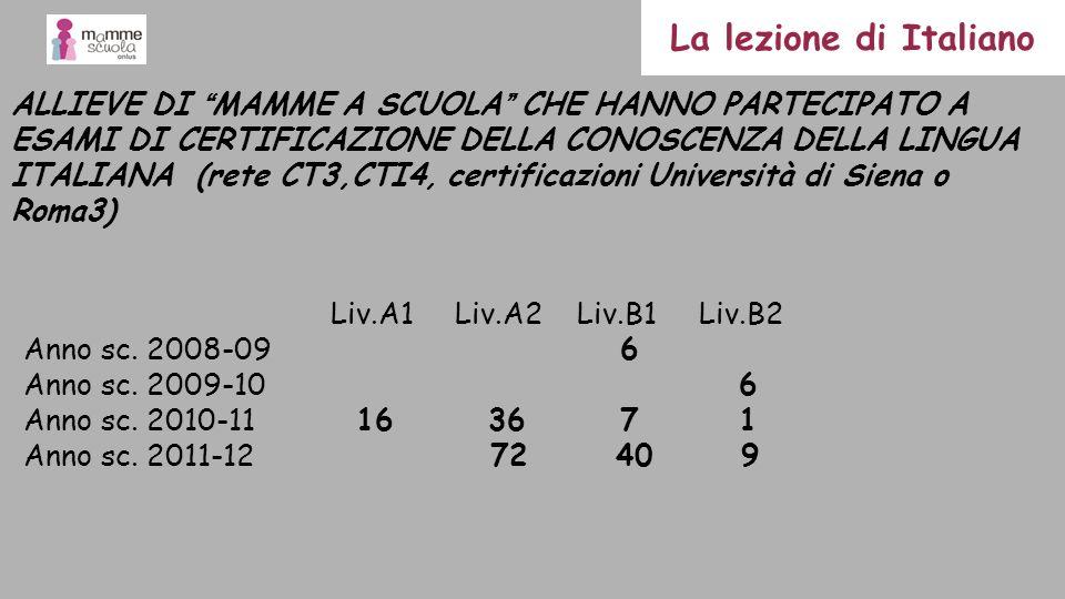 ALLIEVE DI MAMME A SCUOLA CHE HANNO PARTECIPATO A ESAMI DI CERTIFICAZIONE DELLA CONOSCENZA DELLA LINGUA ITALIANA (rete CT3,CTI4, certificazioni Univer