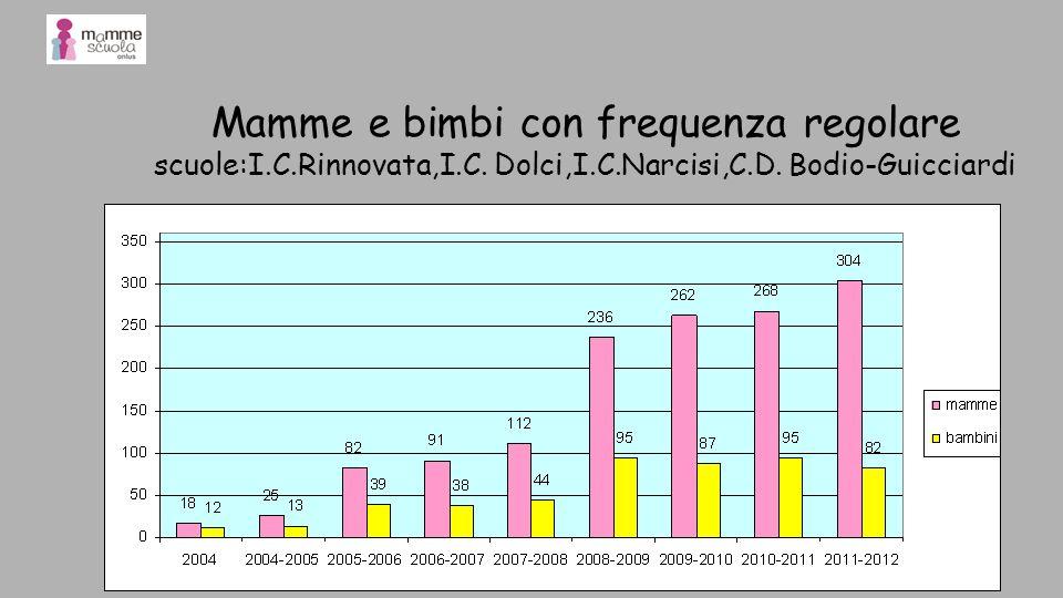 Mamme e bimbi con frequenza regolare scuole:I.C.Rinnovata,I.C. Dolci,I.C.Narcisi,C.D. Bodio-Guicciardi