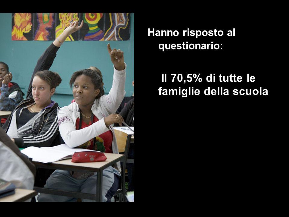 Hanno risposto al questionario: Il 70,5% di tutte le famiglie della scuola