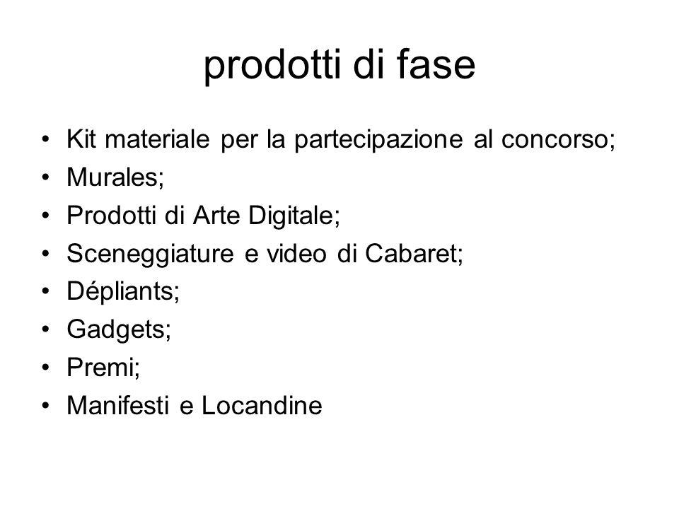 prodotti di fase Kit materiale per la partecipazione al concorso; Murales; Prodotti di Arte Digitale; Sceneggiature e video di Cabaret; Dépliants; Gadgets; Premi; Manifesti e Locandine
