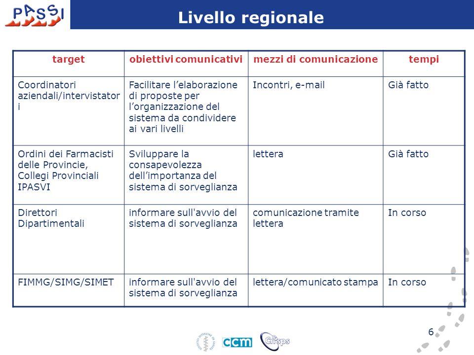 6 targetobiettivi comunicativimezzi di comunicazionetempi Coordinatori aziendali/intervistator i Facilitare lelaborazione di proposte per lorganizzazi