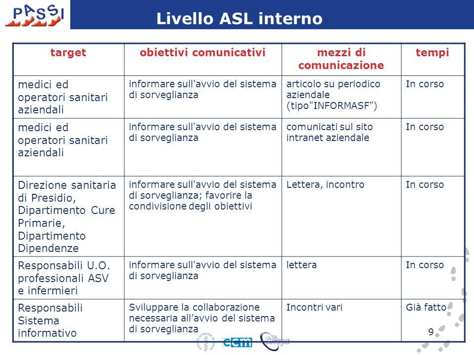 10 TargetObiettivi comunicativi Messaggi leva mezzi di comunicazione tempi Livello Regione/ASL