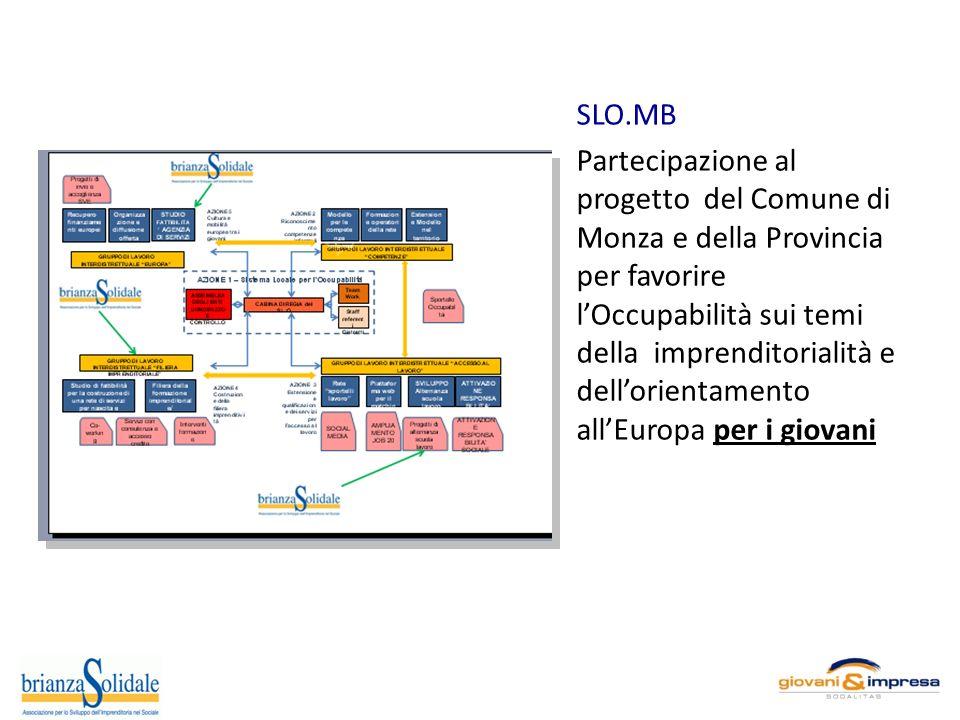 SLO.MB Partecipazione al progetto del Comune di Monza e della Provincia per favorire lOccupabilità sui temi della imprenditorialità e dellorientamento allEuropa per i giovani