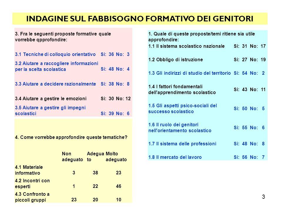 3 INDAGINE SUL FABBISOGNO FORMATIVO DEI GENITORI 1. Quale di queste proposte/temi ritiene sia utile approfondire: 1.1 Il sistema scolastico nazionaleS