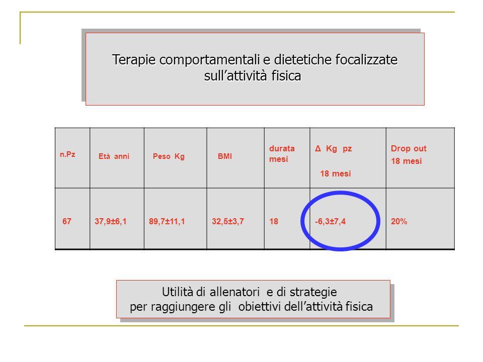 n.Pz Età anni Peso Kg BMI durata mesi Δ Kg pz 18 mesi Drop out 18 mesi 6737,9±6,189,7±11,132,5±3,7 18-6,3±7,420% Terapie comportamentali e dietetiche