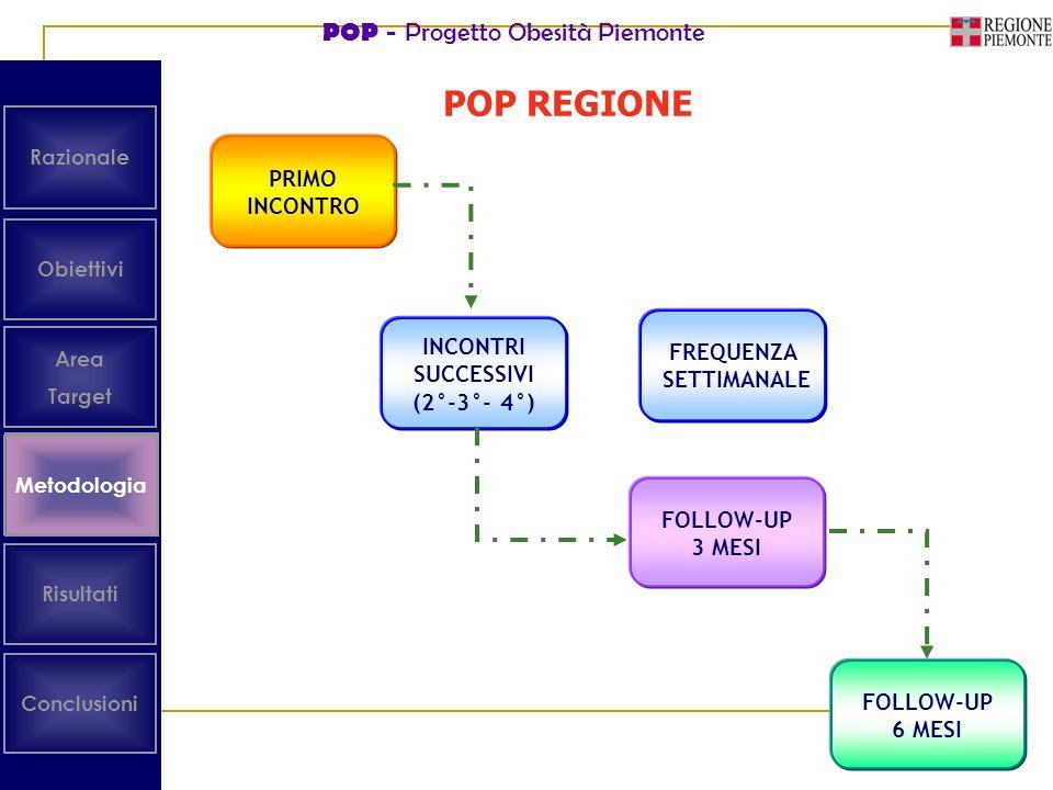 POP - Progetto Obesità Piemonte Metodologia Obiettivi Area Target Risultati Conclusioni Metodologia Razionale PRIMO INCONTRO INCONTRI SUCCESSIVI (2°-3