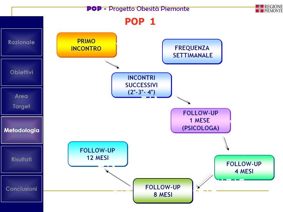 POP 1 Metodologia Obiettivi Area Target Risultati Conclusioni Metodologia Razionale PRIMO INCONTRO PRIMO INCONTRO INCONTRI SUCCESSIVI (2°-3°- 4°) INCO