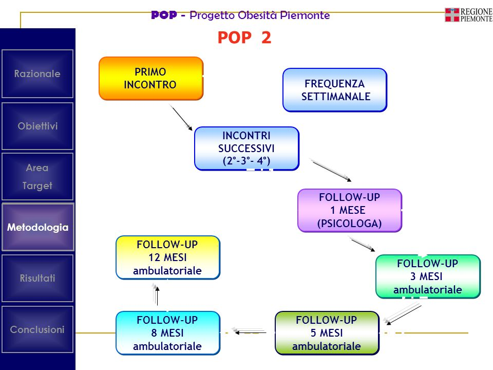 POP 2 Metodologia Obiettivi Area Target Risultati Conclusioni Metodologia Razionale PRIMO INCONTRO PRIMO INCONTRO INCONTRI SUCCESSIVI (2°-3°- 4°) INCONTRI SUCCESSIVI (2°-3°- 4°) FOLLOW-UP 1 MESE (PSICOLOGA) FOLLOW-UP 1 MESE (PSICOLOGA) FOLLOW-UP 3 MESI ambulatoriale FOLLOW-UP 3 MESI ambulatoriale FREQUENZA SETTIMANALE FREQUENZA SETTIMANALE FOLLOW-UP 5 MESI ambulatoriale FOLLOW-UP 5 MESI ambulatoriale FOLLOW-UP 8 MESI ambulatoriale FOLLOW-UP 8 MESI ambulatoriale FOLLOW-UP 12 MESI ambulatoriale FOLLOW-UP 12 MESI ambulatoriale POP - Progetto Obesità Piemonte