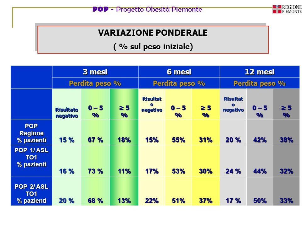 POP - Progetto Obesità Piemonte 3 mesi 6 mesi 12 mesi Perdita peso % Risultato negativo 0 – 5 % 5% Risultat o negativo 0 – 5 % 5 5% Risultat o negativ