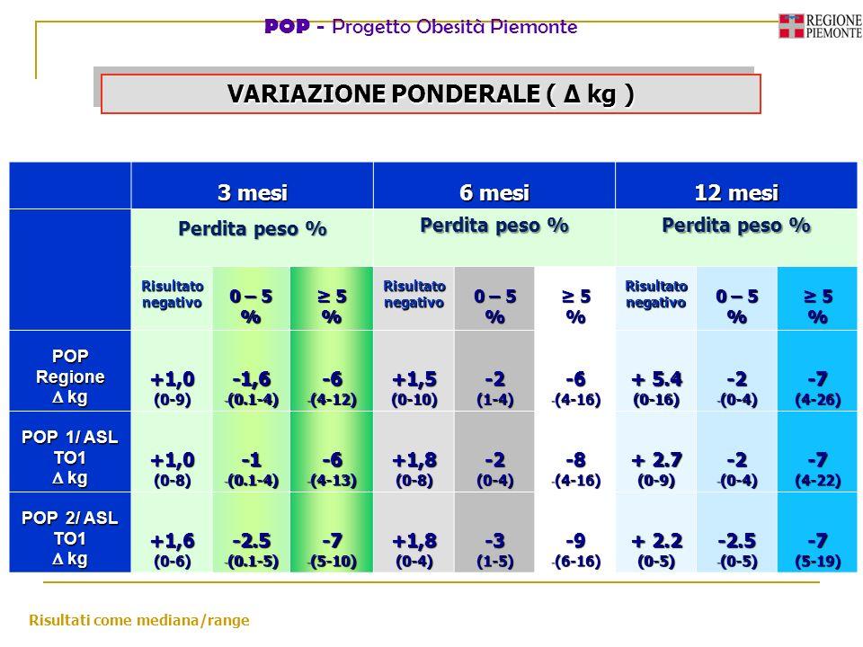 POP - Progetto Obesità Piemonte VARIAZIONE PONDERALE ( kg ) 3 mesi 6 mesi 12 mesi Perdita peso % Risultato negativo 0 – 5 % 5% Risultato negativo 0 –