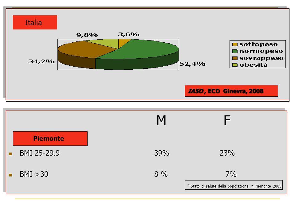 IASO, ECO Ginevra, 2008 M F BMI 25-29.9 39% 23% BMI 25-29.9 39% 23% BMI >30 8 % 7% BMI >30 8 % 7% Stato di salute della popolazione in Piemonte 2005 S