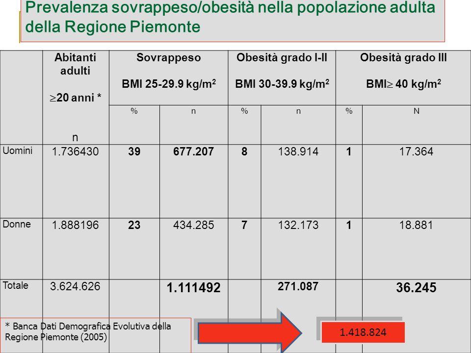 Prevalenza sovrappeso/obesità nella popolazione adulta della Regione Piemonte Abitanti adulti 20 anni * n Sovrappeso BMI 25-29.9 kg/m 2 Obesità grado
