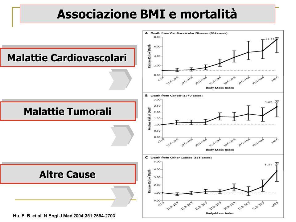 Hu, F. B. et al. N Engl J Med 2004;351:2694-2703 Associazione BMI e mortalità Malattie Cardiovascolari Malattie Tumorali Altre Cause