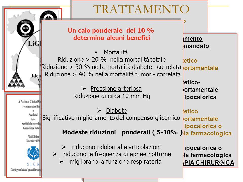 TRATTAMENTO DELLOBESITA Rischi in base al BMI Da minimo a basso Moderato Da alto a molto alto Estremamente alto Trattamento raccomandato T.dietetico c