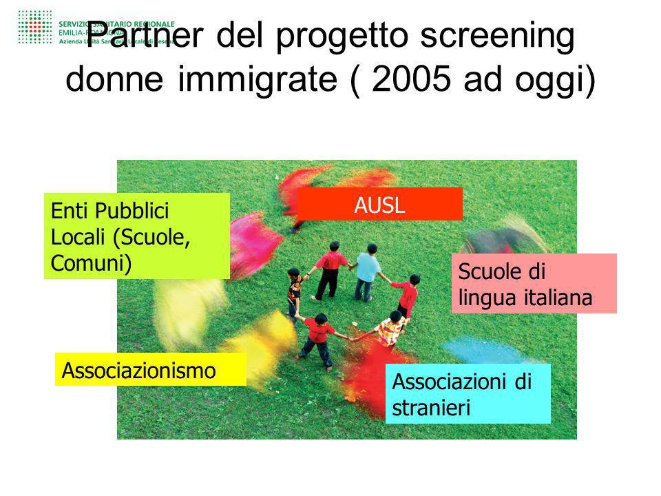 Partner del progetto screening donne immigrate ( 2005 ad oggi) Enti Pubblici Locali (Scuole, Comuni) Associazionismo AUSL Associazioni di stranieri Sc