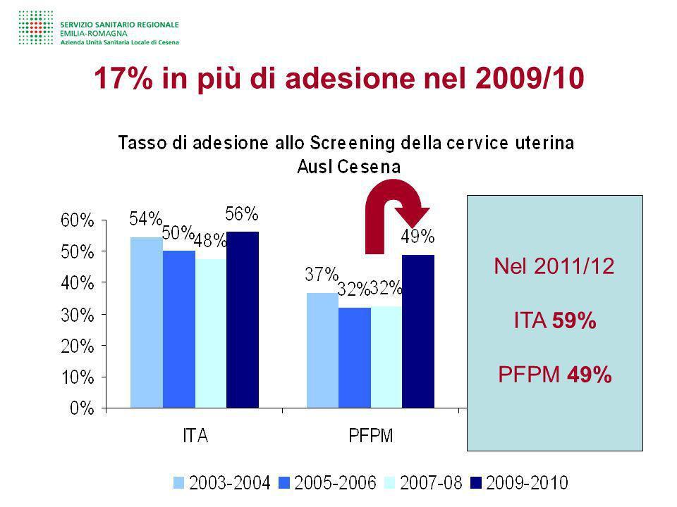 17% in più di adesione nel 2009/10 Nel 2011/12 ITA 59% PFPM 49%