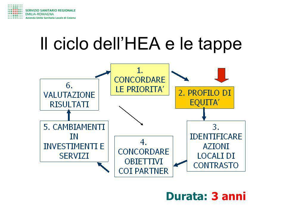 Il ciclo dellHEA e le tappe Durata: 3 anni