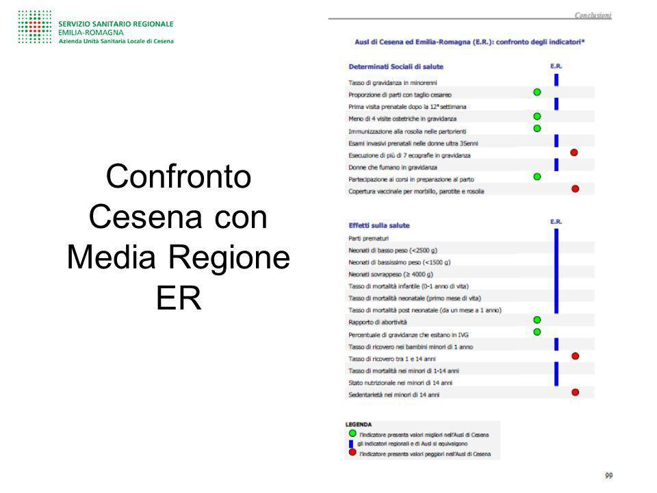 Confronto Cesena con Media Regione ER