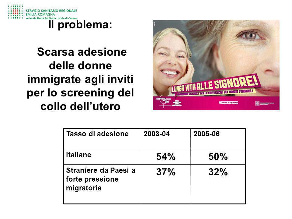 Il problema: Scarsa adesione delle donne immigrate agli inviti per lo screening del collo dellutero Tasso di adesione2003-042005-06 italiane 54%50% St